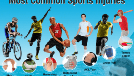 The Seven Most Common Sports Injuries [Infographic]