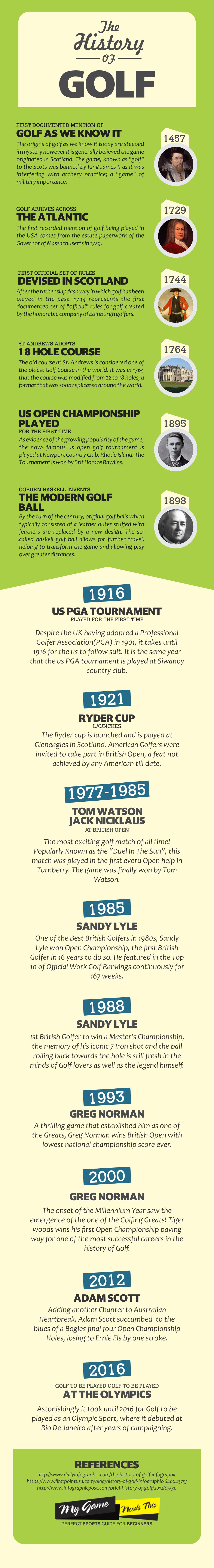 History Of Golf
